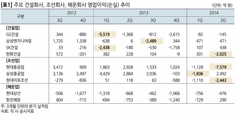 주요 건설회사, 조선회사, 해운회사 영업이익(손실) 추이 © NICE신용평가