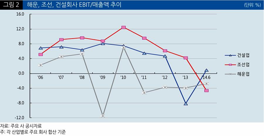 해운, 조선, 건설회사 EBIT(이자비용과 법인세 제외 전 총이익) / 매출액 추이 (단위 %) © NICE신용평가