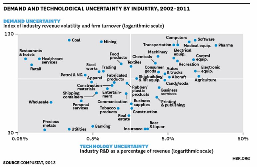 기술에 대한 불확실성은 제약(Pharma)이 가장 높고, 수요 면에선 귀금속(Precious Metals)이 안정적이다. © Harvard Business Review