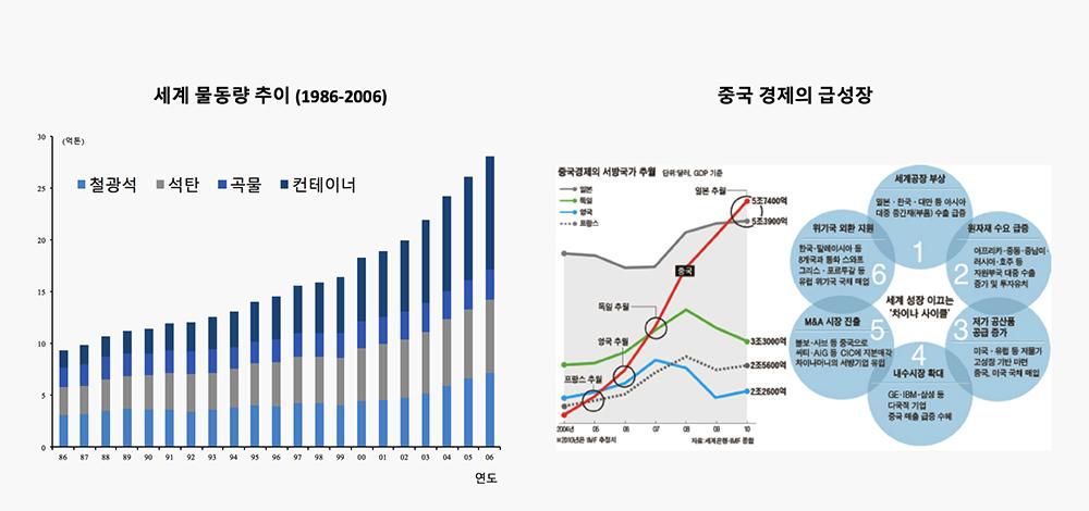 자료: Clarksons, 유진투자증권(좌), 중국망(우)