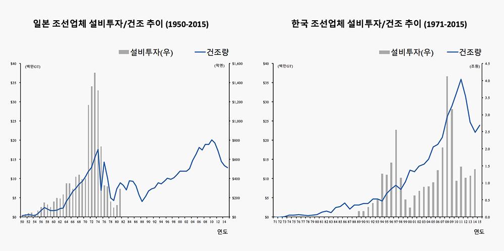 자료: 일본 조선공업협회, 유진투자증권