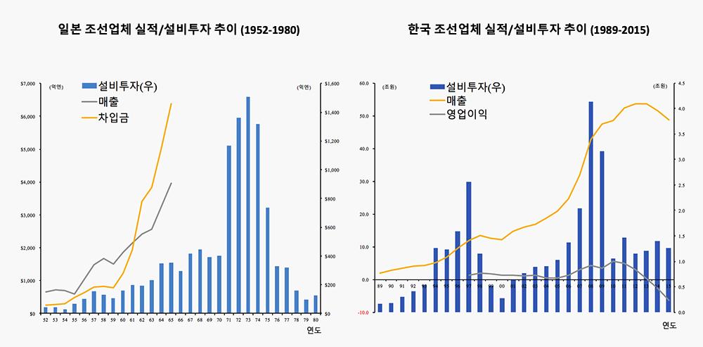 자료: 일본 조선공업협회, 비즈니스와치, 유진투자증권