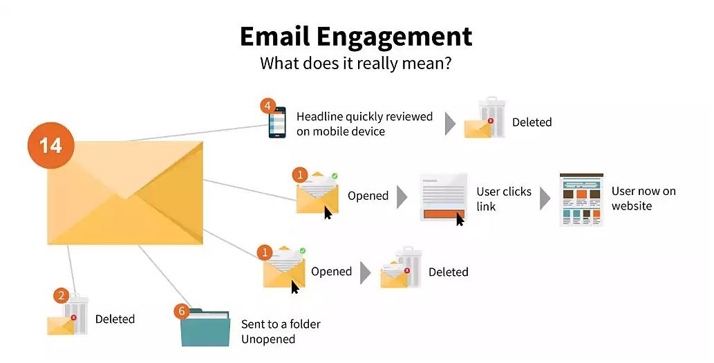 이메일 인게이지먼트 구조도 ⓒPenton Marketing