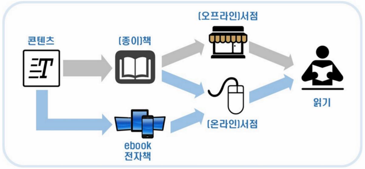 책 산업 가치사슬의 두 번째 분화: ebook의 등장