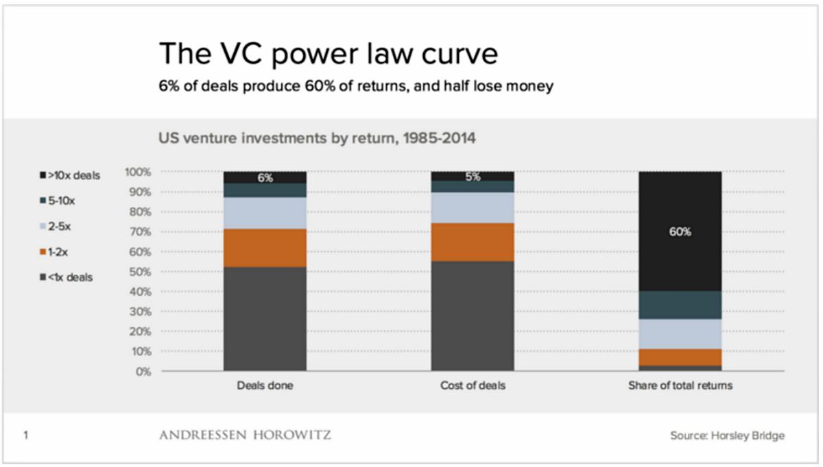 슬라이드 1: 전체 딜의 6%만이 전체 수익의 60%를 차지한다. 절반은 손실을 본다. © 안드레센 호로비츠