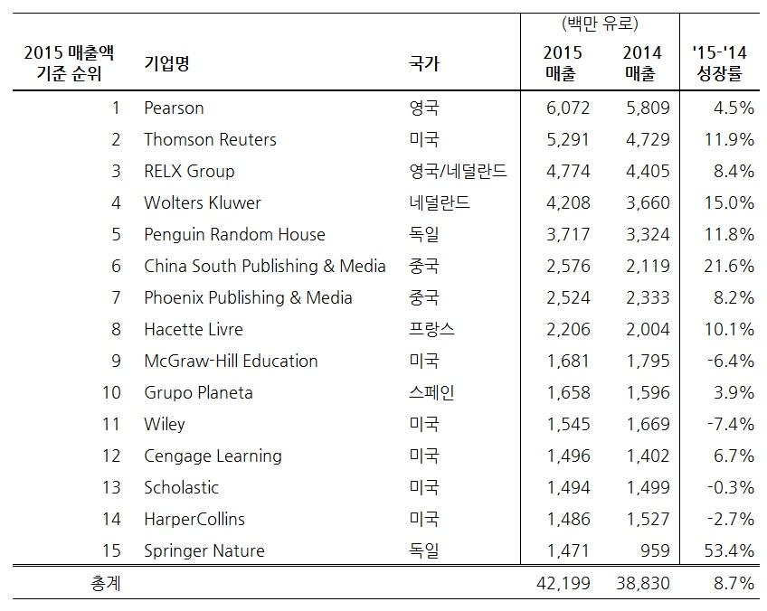 매출액 기준 상위 15개 출판그룹 (출처: Livres Hebdo 랭킹 리포트)