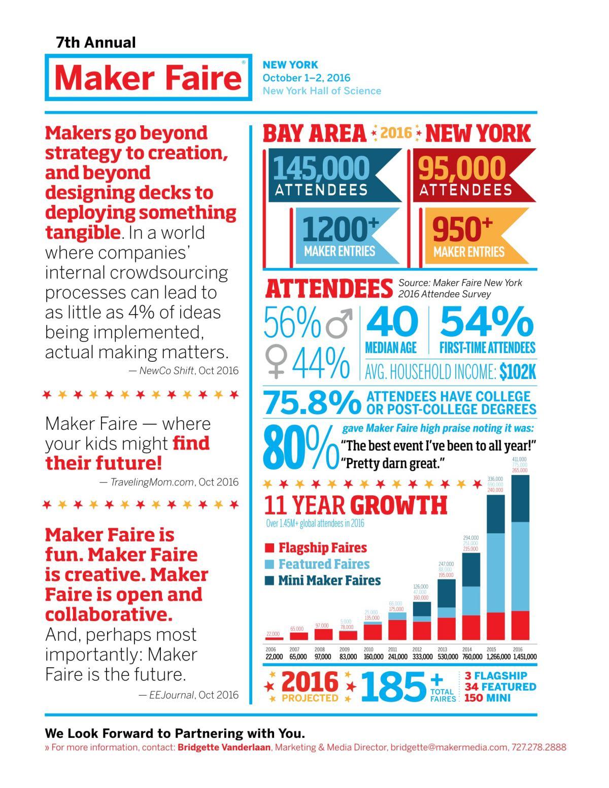 월드 메이커 페어 팩트 시트 ⓒ월드 메이커 페어