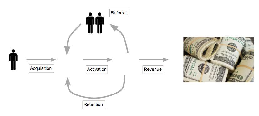 2016년 여름 PUBLY 팀 내부 교육 세션으로 진행했던 자료 중 성장 엔진(Growth Engine) 관련 설명했던 슬라이드 ⓒ이승국