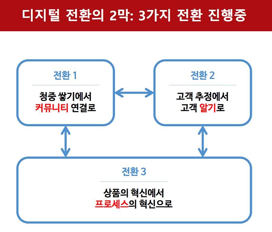 디지털 전환의 2막 ©제현주
