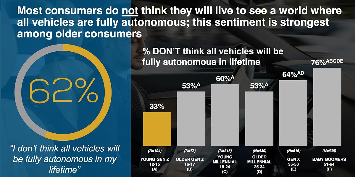 자신이 살아있는 동안 모든 자동차가 완전 자율주행으로 대체될 수 있을까? ©Kelley Blue Book