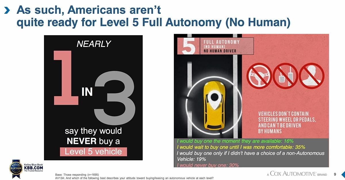 전체 응답자의 1/3은 완전 자율주행차를 절대 구입하지 않을 것이라고 답했다. ©Kelley Blue Book