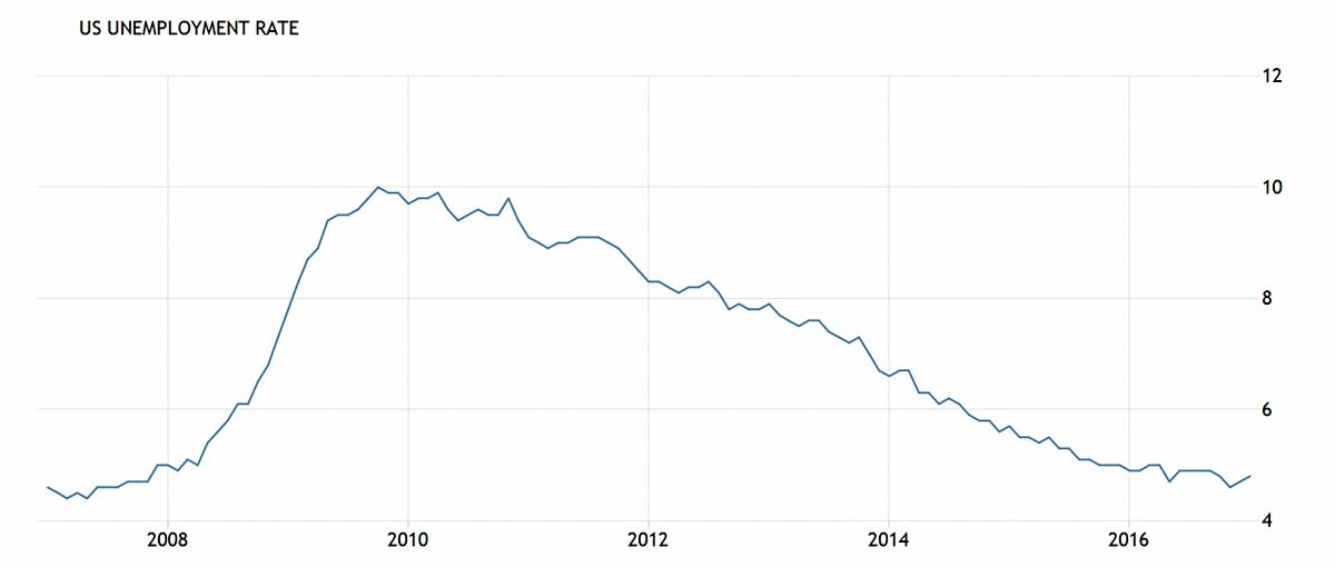 오바마 임기 시작인 2009년부터 미국의 실업률은 꾸준히 감소했다. ©TradingEconomics