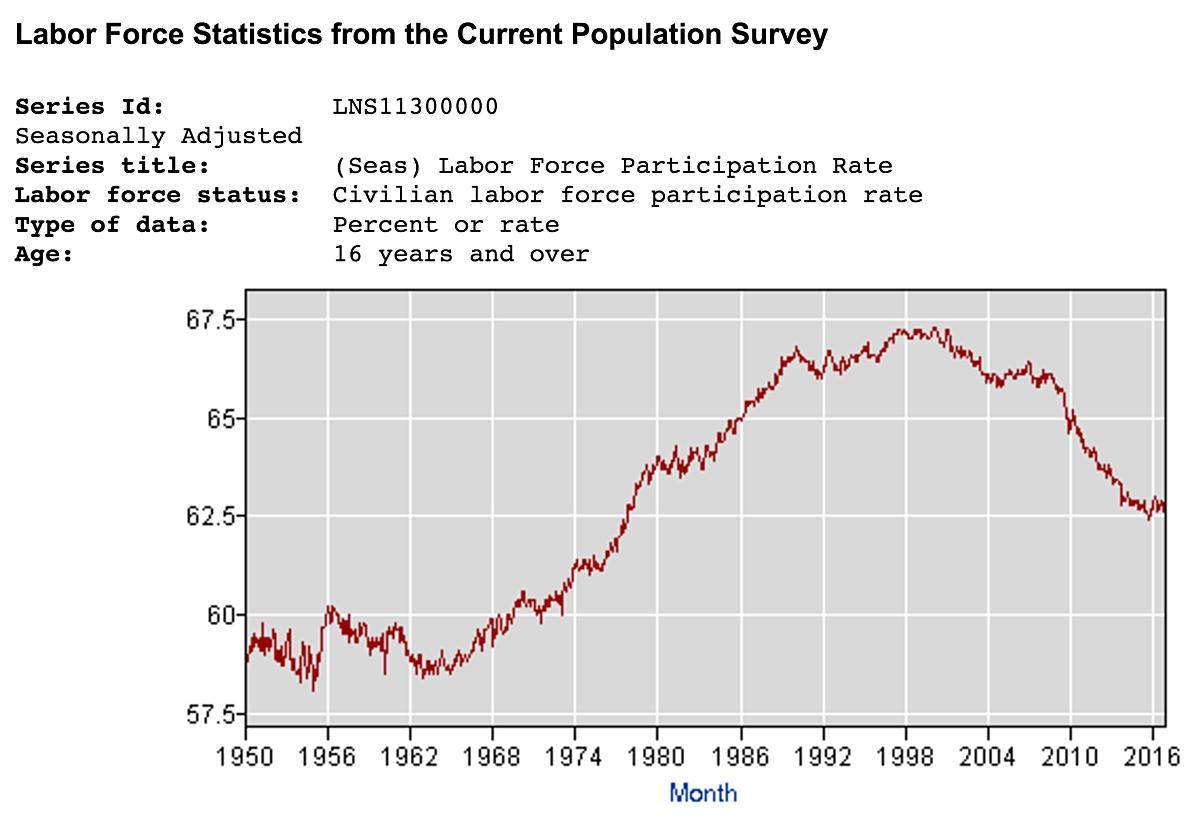1950년부터 노동참여율 추세. 1998년부터 하락세다. ©미국 노동통계국(Bureau of Labor Statistics)
