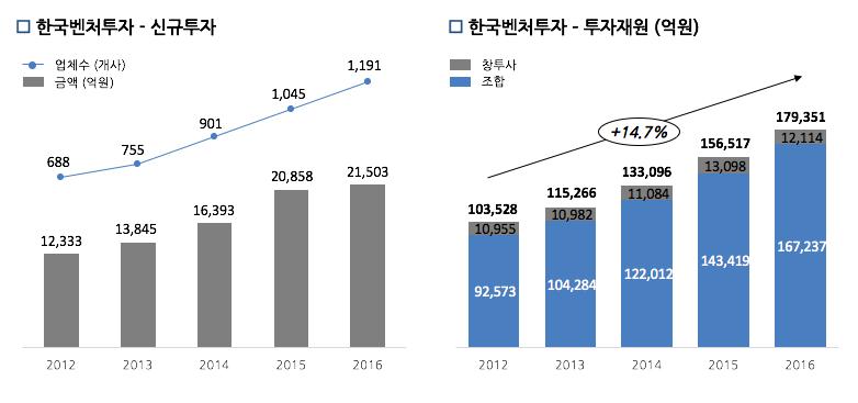 자료 출처: 한국벤처캐피탈협회( 「2016 Year Book」). ⓒ러닝메이트