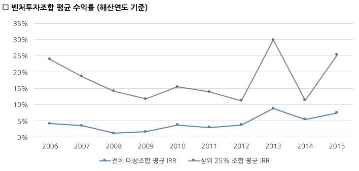 자료 출처: 한국벤처캐피탈협회 <2016 Year Book> ⓒ러닝메이트
