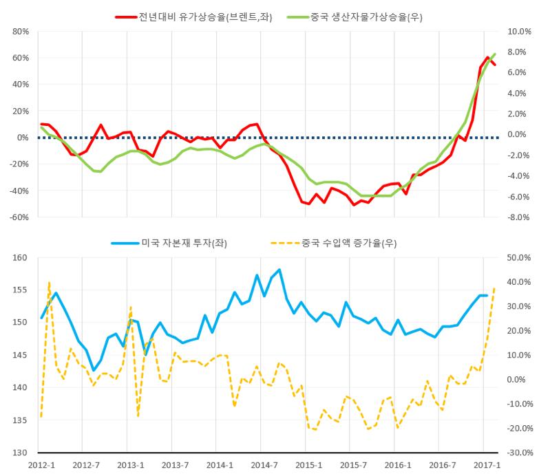 유가, 물가, 투자, 교역의 추이 ⓒ강대권 (source: Bloomberg)