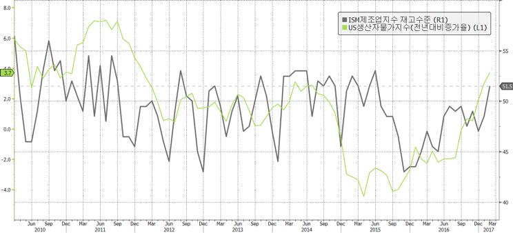 ISM 제조업 재고지수와 미국 생산자 물가지수 ⓒ강대권 (source: Bloomberg)