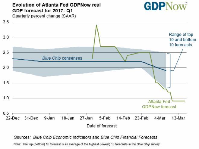 미국 애틀랜타 연준의 1분기 GDP성장률 전망치 ⓒfrbatlanta.org