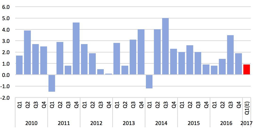 미국의 실질 GDP 성장률 추이 ⓒ강대권
