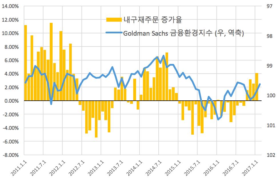 미국 내구재 주문증가율(운송장비 제외) vs. 골드만삭스 금융환경지수 ⓒ강대권