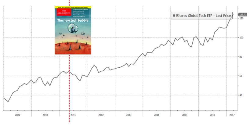 2011년 이코노미스트가 제2의 기술주 버블을 경고한 뒤전 세계 기술주 지수는 2배 올랐다. ⓒ강대권 (source: Bloomberg)