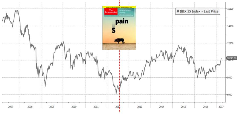 2012년 이코노미스트가 스페인 경제 위기를 경고한 직후 스페인 경제는 회복기로 진입했다. ⓒ강대권 (source: Bloomberg)