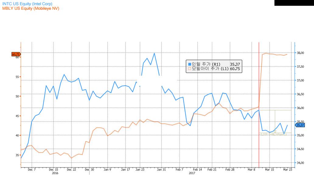 인텔-모빌아이 주가 차트 ⓒ강대권 (source: Bloomberg)