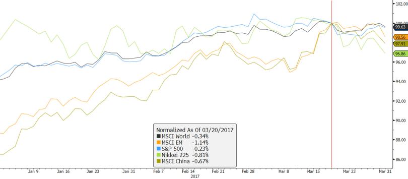 글로벌 주식시장 동향: MSCI 세계지수, MSCI 이머징마켓지수, 미국 S&P500지수, 일본 니케이225지수, MSCI 중국 지수 ⓒ강대권 (source : Bloomberg)