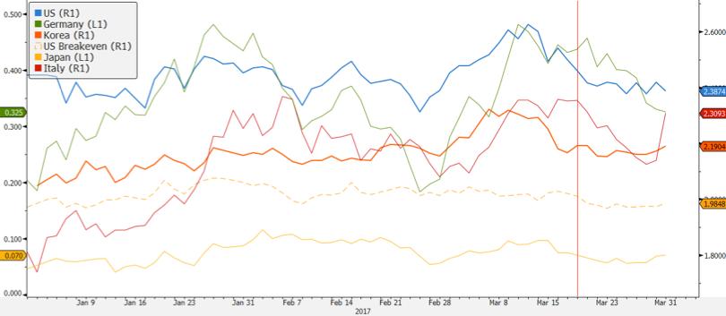 글로벌 채권금리 동향: 한국/미국/독일/이탈리아/일본 모두 10년물 금리 ⓒ강대권 (source : Bloomberg)