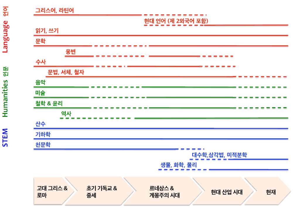 주요 시대별 교육 과목 (자료: 교육과정 재설계 센터 / 그래픽: 김로아)