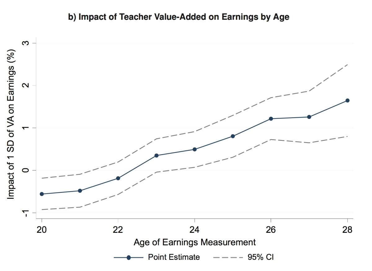 교사의 자질과 소득의 상관 관계 ©Chetty, Friedman & Rockoff (2013)