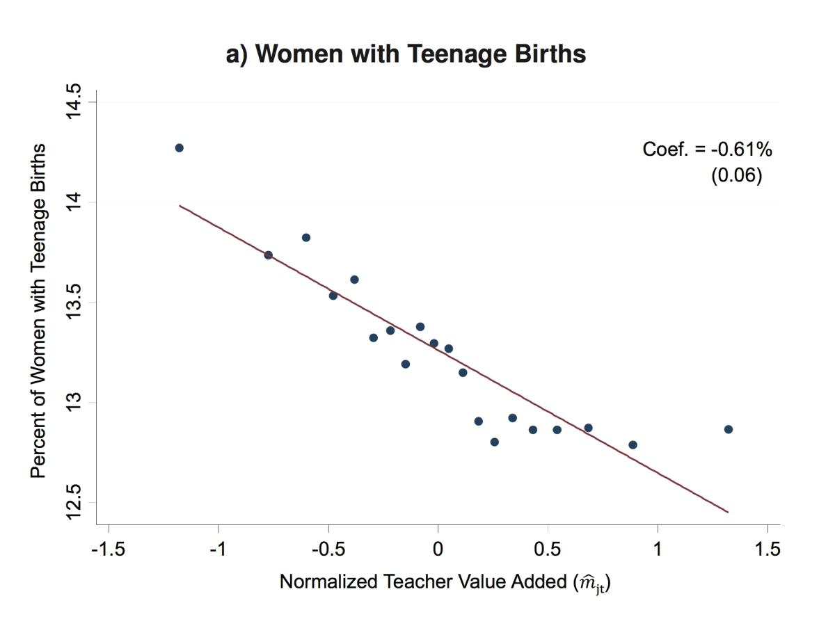 교사의 자질과 10대 임신률의 상관 관계 ©Chetty, Friedman & Rockoff (2013)