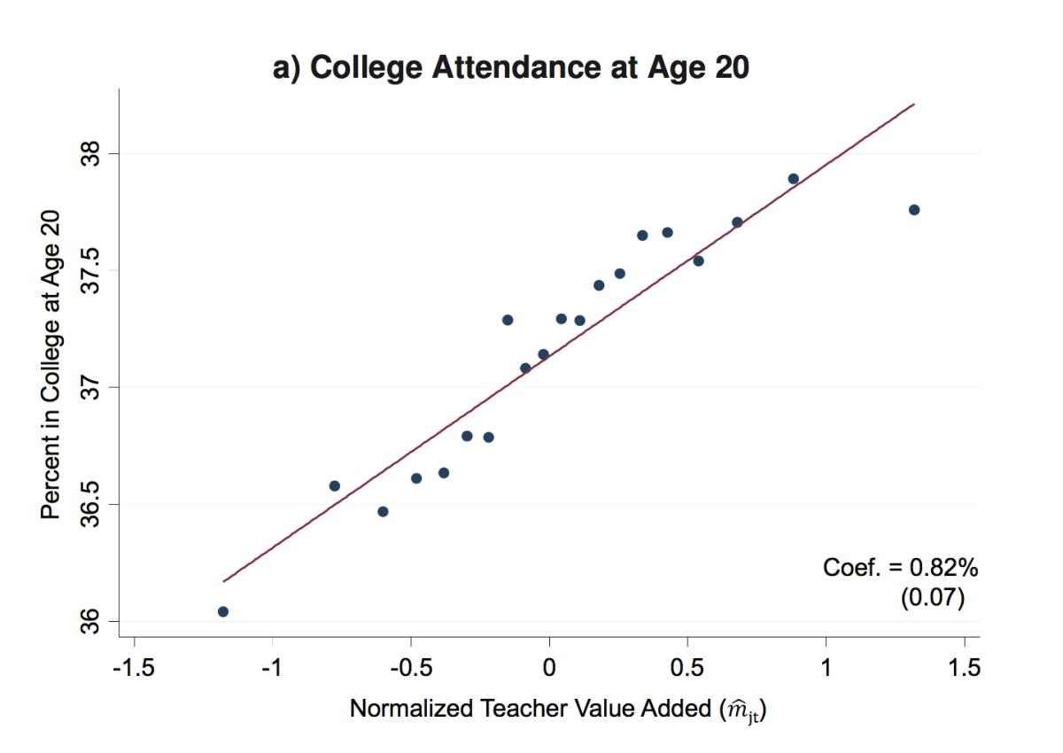 교사의 자질과 대학 진학률의 상관 관계 ©Chetty, Friedman & Rockoff (2013)