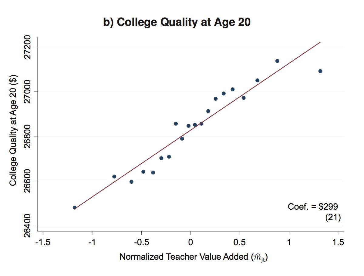 교사의 자질과 대학교의 수준의 상관 관계 ©Chetty, Friedman & Rockoff (2013)