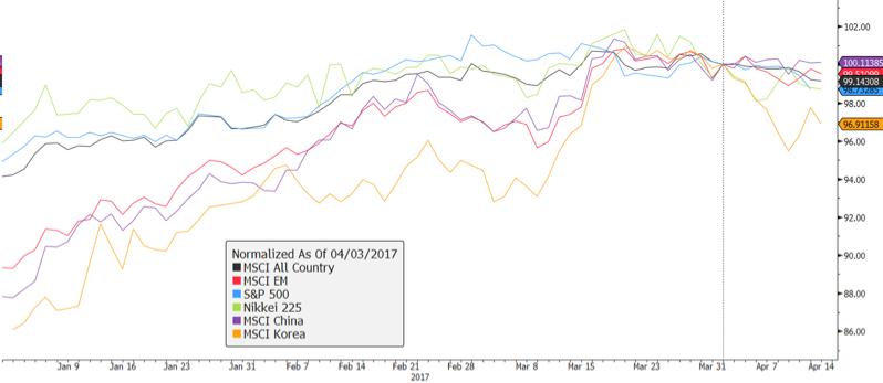 MSCI 세계지수, MSCI 이머징마켓지수, 미국 S&P500지수, 일본 니케이225지수, MSCI 중국지수, MSCI 한국지수 / 모두 미국달러(USD) 기준 ⓒ강대권 (source : Bloomberg)