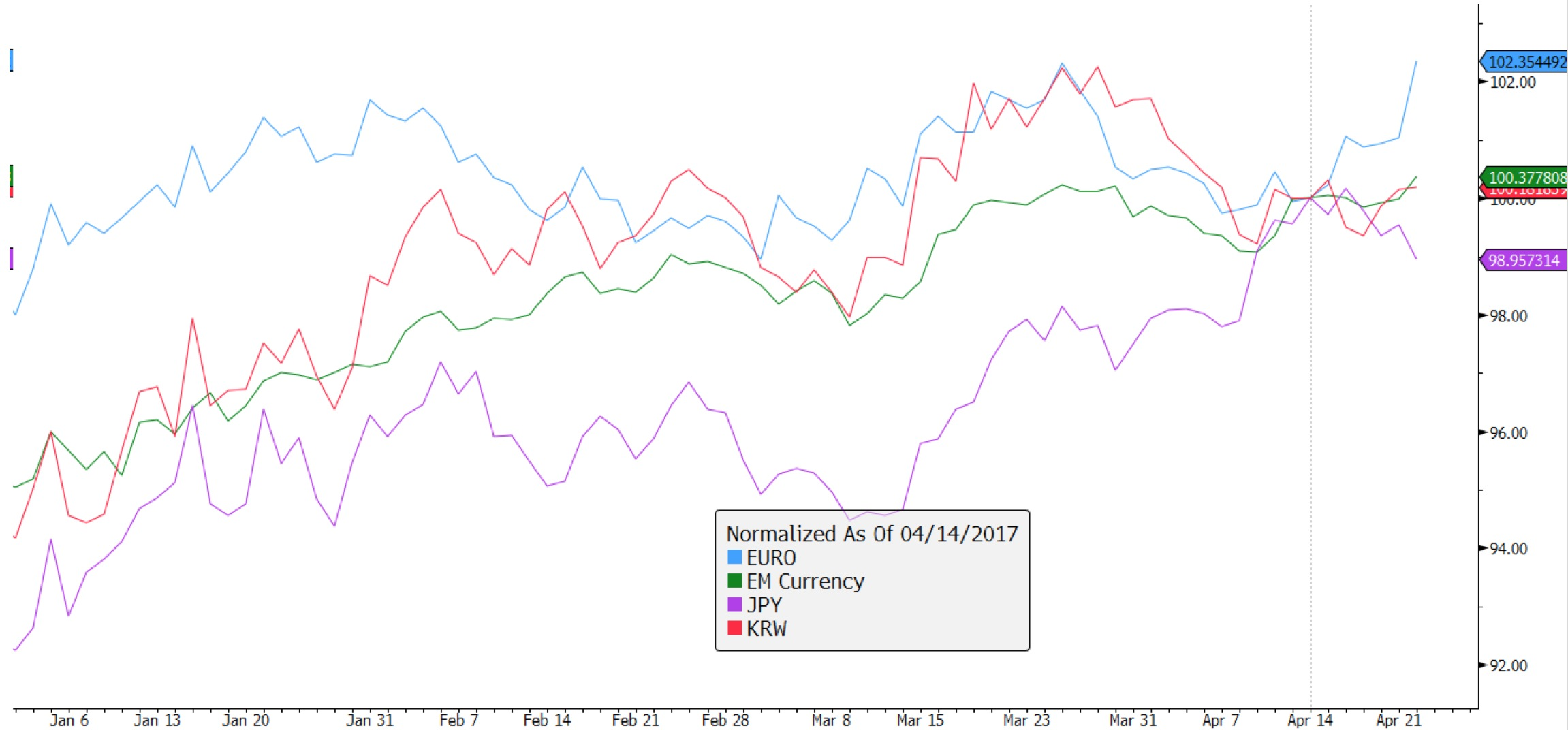 유로화, 이머징 통화지수, 일본 엔화, 한국 원화 / 모두 미국 달러(USD) 기준 ⓒ강대권 (source: Bloomberg)