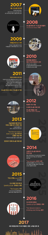 그래픽: 김로아