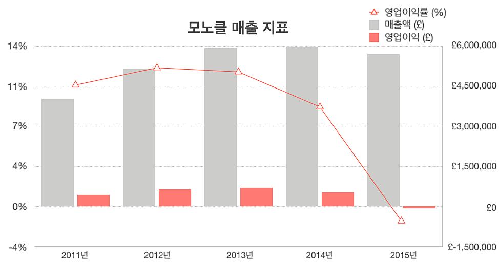 2011~2015년 모노클 매출 지표 / 자료: Winkontent 회계 자료