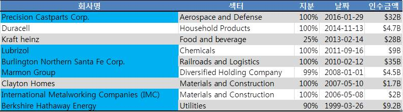 1999년 이후 버핏이 인수한 주요 기업. 파란색으로 표시된 기업이 파워하우스 6. ⓒ황준호 (source: 각 인수발표연도 버크셔 해서웨이 연차보고서)