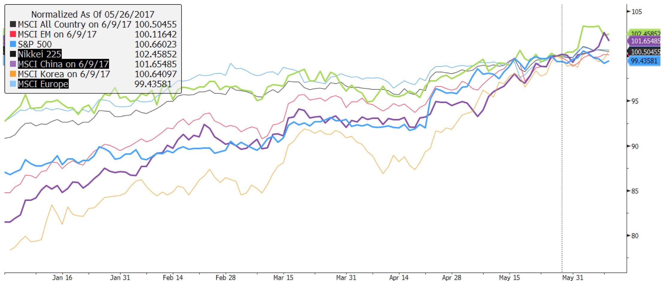 MSCI 세계지수, MSCI 이머징마켓지수, 미국 S&P500지수, 일본 니케이225지수, MSCI 중국지수, MSCI 한국지수 / 모두 미국 달러(USD) 기준 ⓒ강대권 (source: Bloomberg)