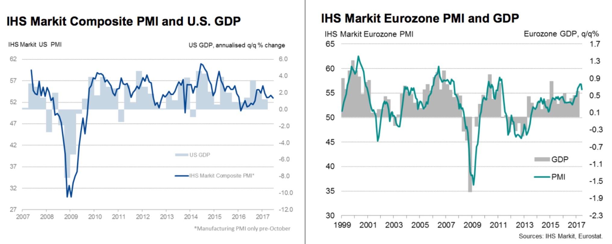 미국과 유럽 PMI 추이 ⓒ강대권 (source : IHS Markit)