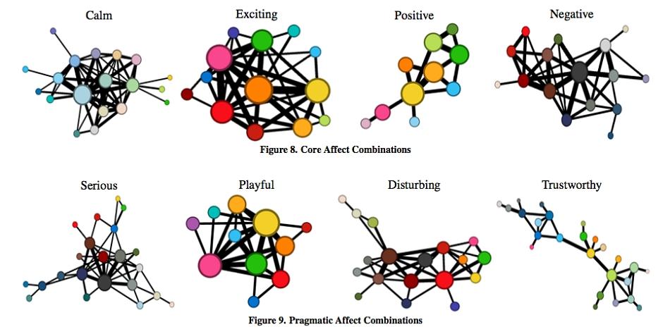 연구진이 제시한 8가지 감성과 연결된 컬러 팔레트©Affective Color in Visualization/ACM SIGCHI