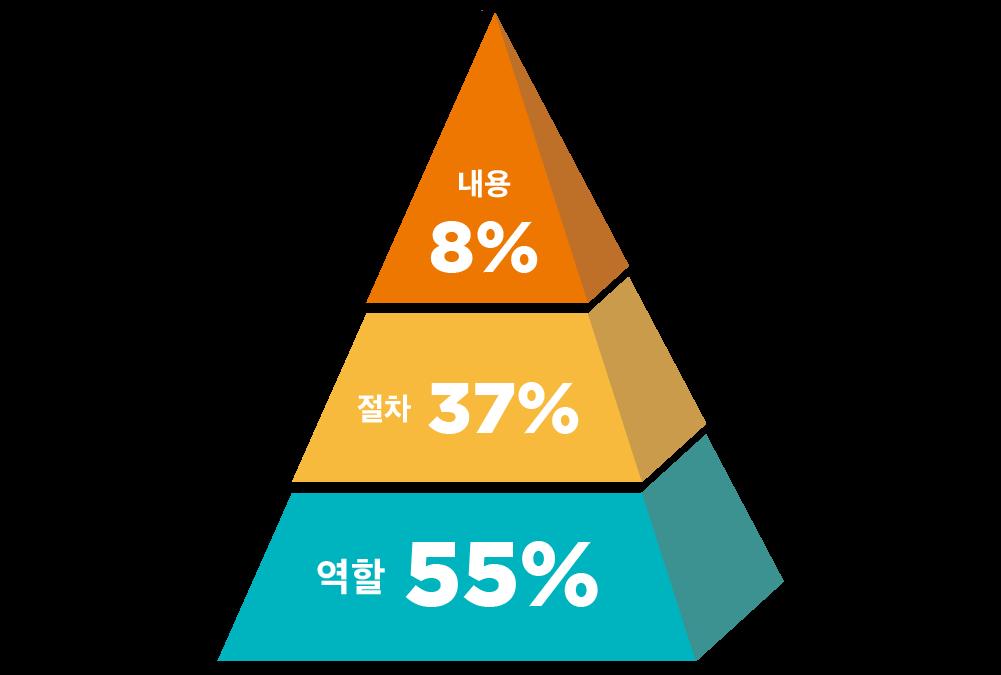 관련 자료: 스튜어트 다이아몬드, 「어떻게 원하는 것을 얻는가」, 8.0(2017)/그래픽: 김로아