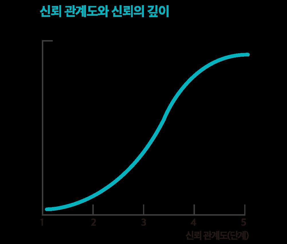 관련 자료: 도키 다이스케, 「왜 나는 영업부터 배웠는가」, 다산3.0(2014)