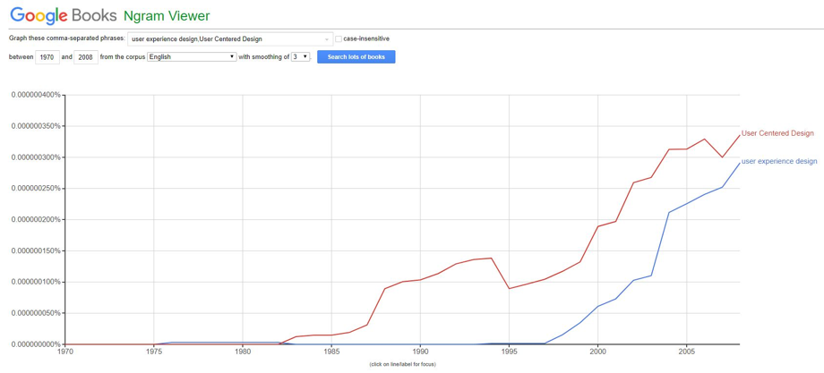 Ngram Viewer 분석기 'User Centered Design' 키워드와 'User Experience Design' 키워드 검색결과 ©Google Books