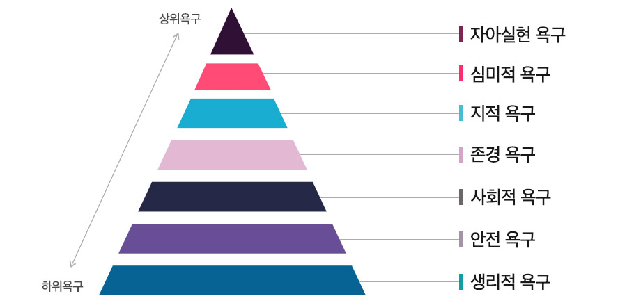 Maslow's Hierarchy of Needs ©Abraham Maslow / 그래픽: 김영미