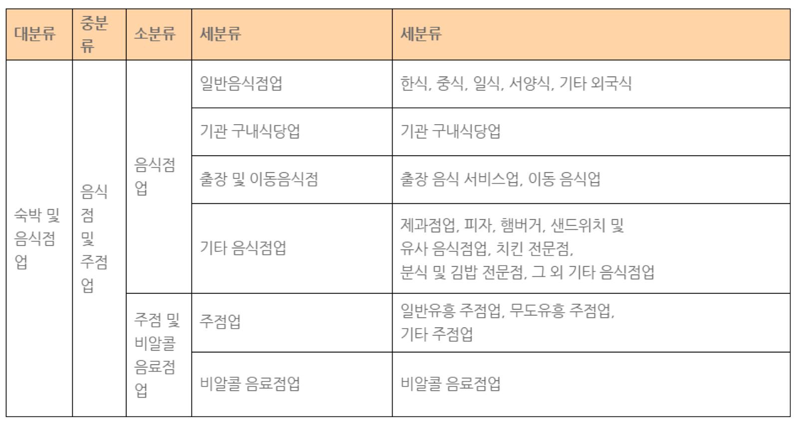 외식산업분류표 ©통계청 / 저자 재구성