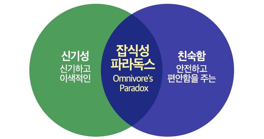 신기성과 친숙함을 모두 원하는 잡식성 파라독스 / 그래픽: 김영미