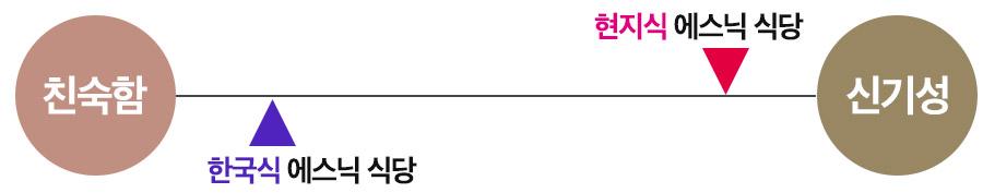 잡식성 파라독스에 비춰본 에스닉 식당 / 그래픽: 김영미