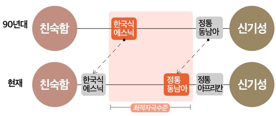 최적자극 수준 / 그래픽: 김영미